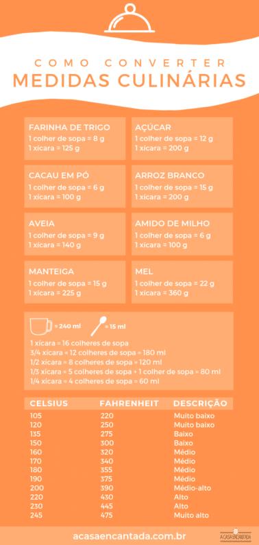 tabela de conversão de medidas culinárias